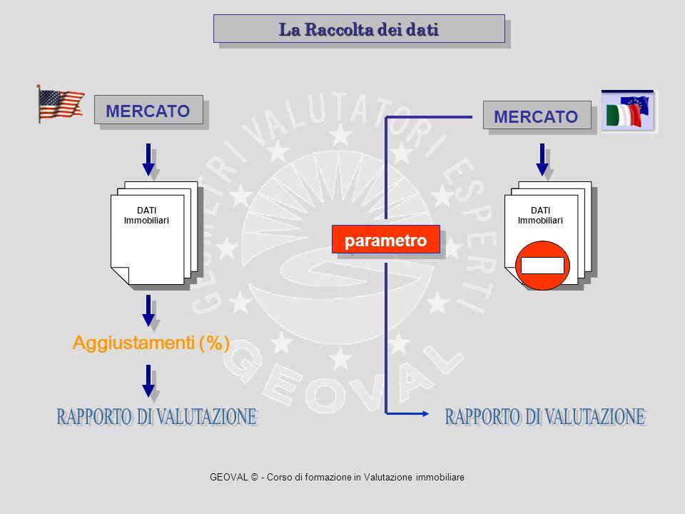 GEOVAL © - Corso di formazione in Valutazione immobiliare DATI Immobiliari DATI Immobiliari La Raccolta dei dati MERCATO DATI Immobiliari DATI Immobil