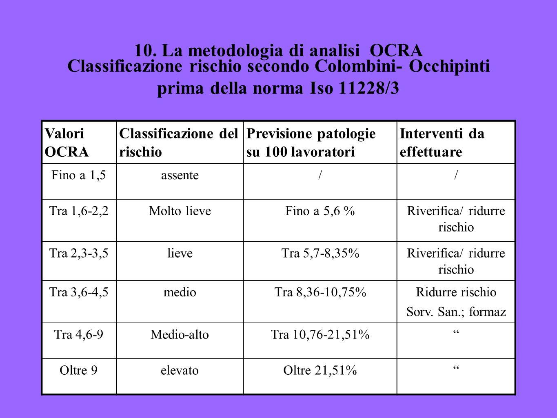 30 10. La metodologia di analisi OCRA Classificazione rischio secondo Colombini- Occhipinti prima della norma Iso 11228/3 Valori OCRA Classificazione