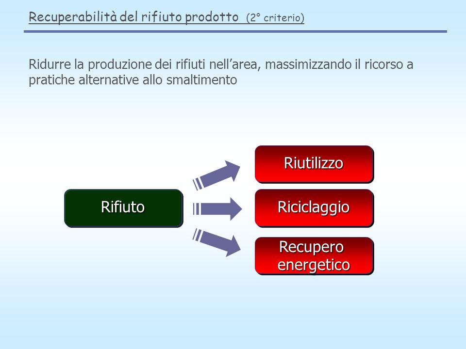 Recuperabilità del rifiuto prodotto (2° criterio) RifiutoRifiutoRiciclaggioRiciclaggio RecuperoenergeticoRecuperoenergetico RiutilizzoRiutilizzo Ridurre la produzione dei rifiuti nellarea, massimizzando il ricorso a pratiche alternative allo smaltimento