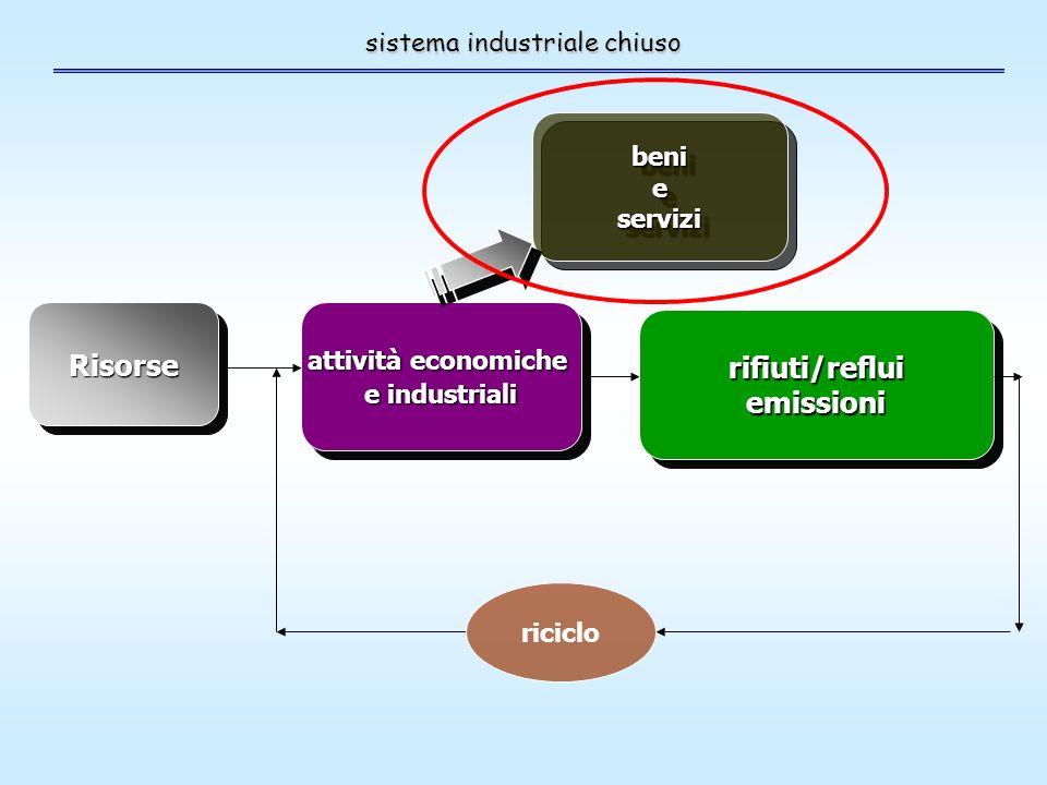 sistema industriale chiuso RisorseRisorse attività economiche e industriali attività economiche e industriali benieservizibenieservizi rifiuti/refluiemissionirifiuti/refluiemissioni riciclo