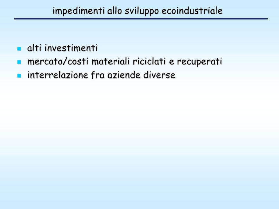 impedimenti allo sviluppo ecoindustriale alti investimenti alti investimenti mercato/costi materiali riciclati e recuperati mercato/costi materiali riciclati e recuperati interrelazione fra aziende diverse interrelazione fra aziende diverse