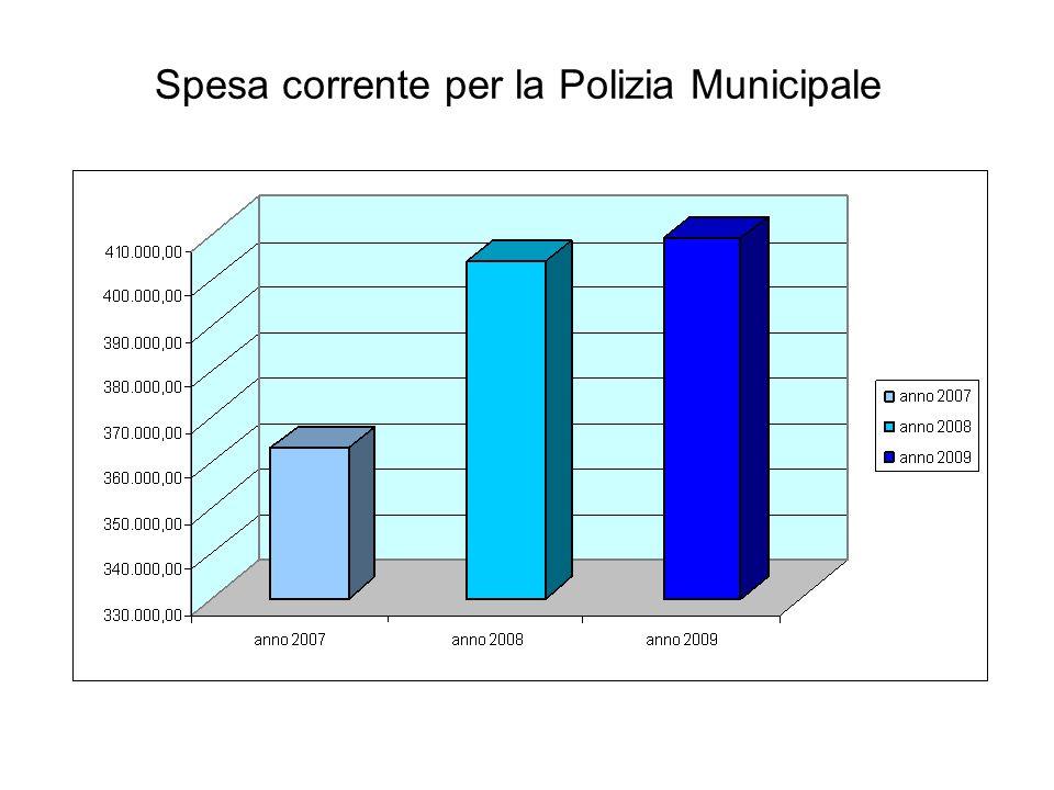 Spesa corrente per la Polizia Municipale