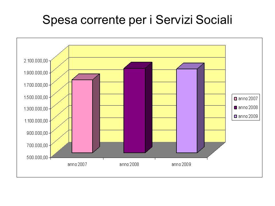 Spesa corrente per i Servizi Sociali