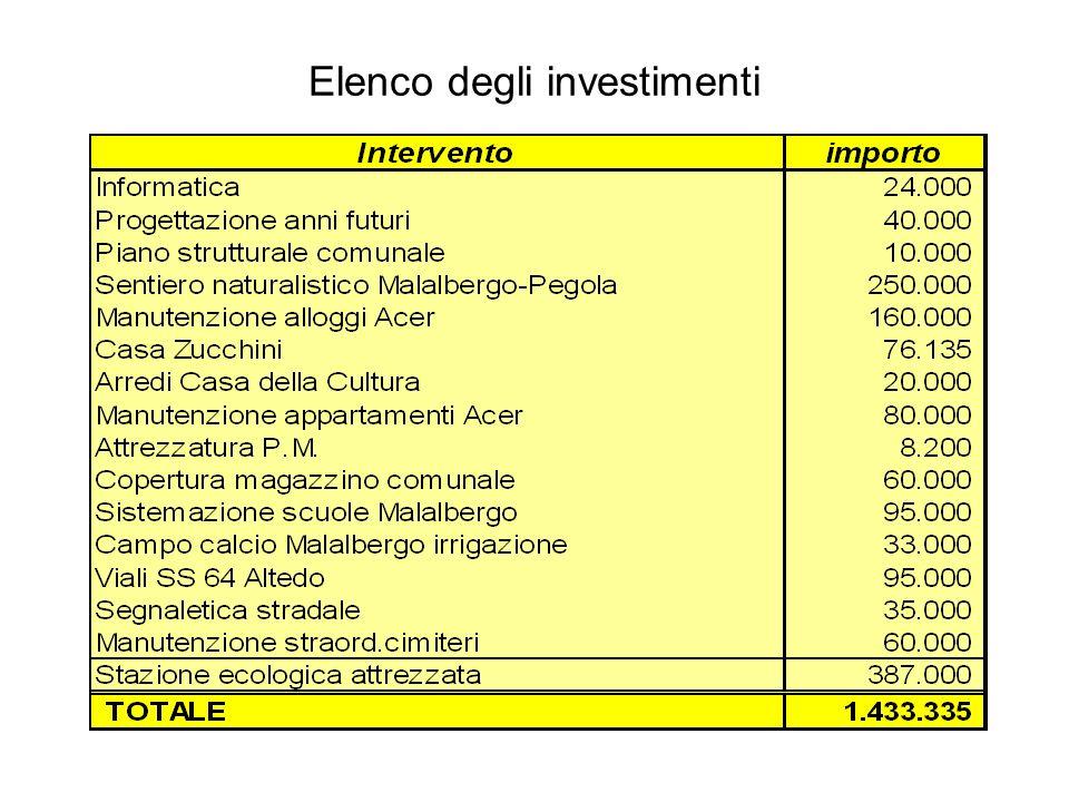 Elenco degli investimenti