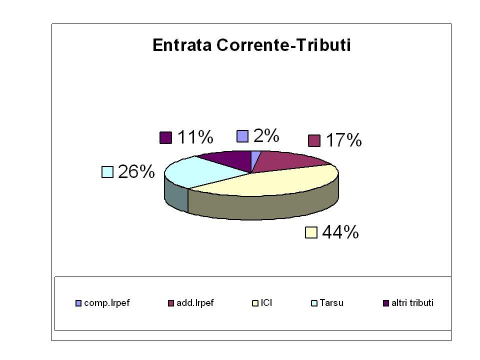 Entrata Corrente Tributi