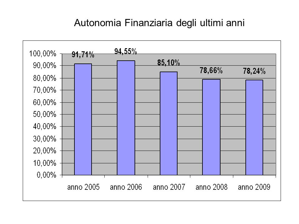 Autonomia Finanziaria degli ultimi anni