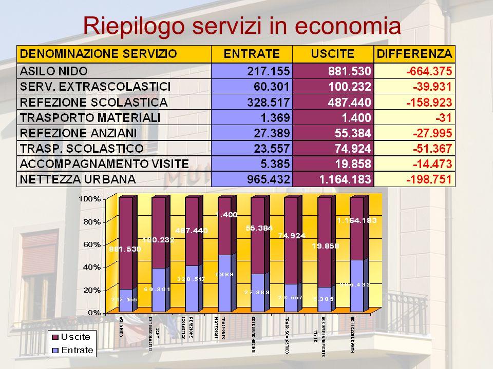 Riepilogo servizi in economia