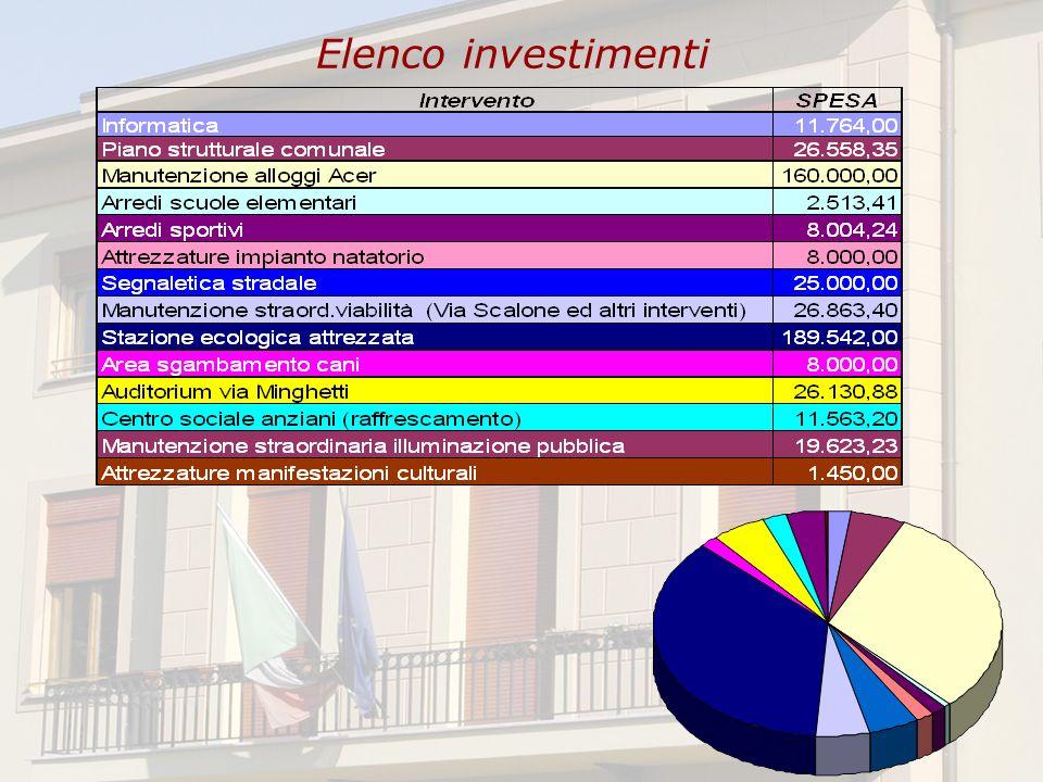 Elenco investimenti