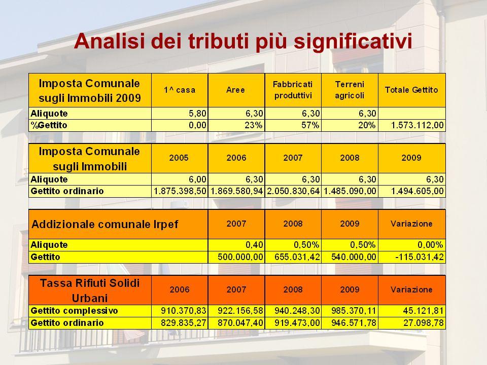Analisi dei tributi più significativi