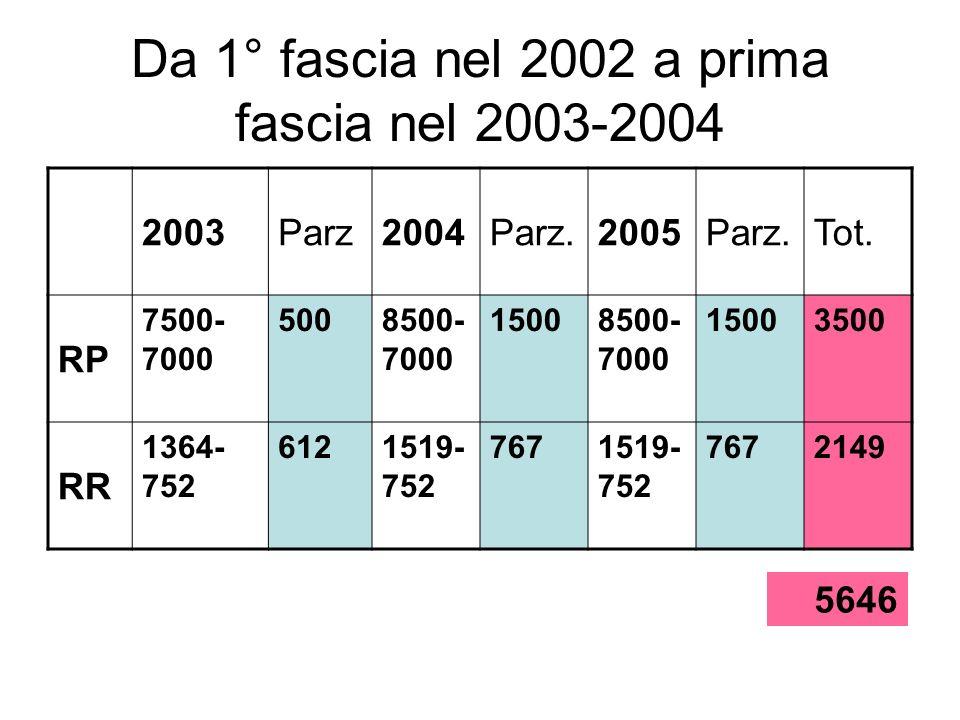 Da 1° fascia nel 2002 a prima fascia nel 2003-2004 2003Parz2004Parz.2005Parz.Tot. RP 7500- 7000 5008500- 7000 15008500- 7000 15003500 RR 1364- 752 612