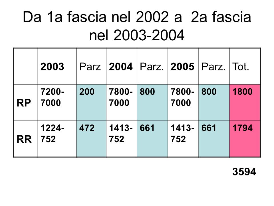Da 1a fascia nel 2002 a 2a fascia nel 2003-2004 2003Parz2004Parz.2005Parz.Tot. RP 7200- 7000 2007800- 7000 8007800- 7000 8001800 RR 1224- 752 4721413-