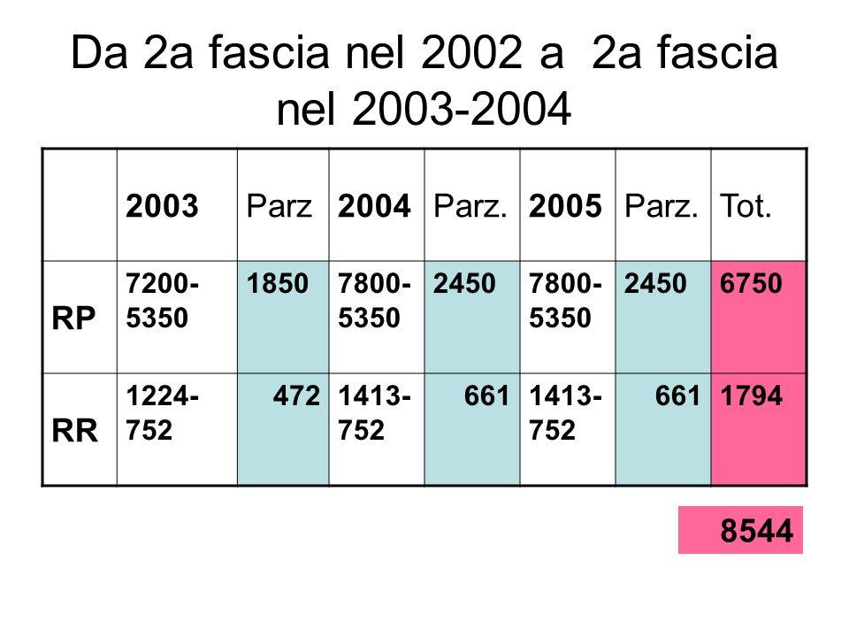 Da 2a fascia nel 2002 a 2a fascia nel 2003-2004 2003Parz2004Parz.2005Parz.Tot. RP 7200- 5350 18507800- 5350 24507800- 5350 24506750 RR 1224- 752 47214