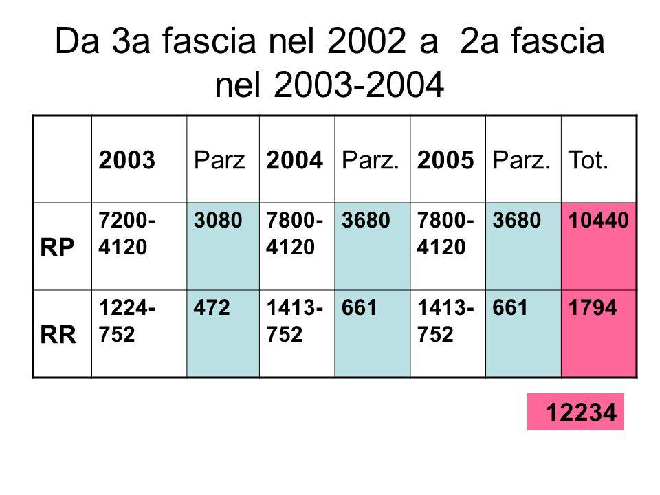 Da 3a fascia nel 2002 a 2a fascia nel 2003-2004 2003Parz2004Parz.2005Parz.Tot. RP 7200- 4120 30807800- 4120 36807800- 4120 368010440 RR 1224- 752 4721