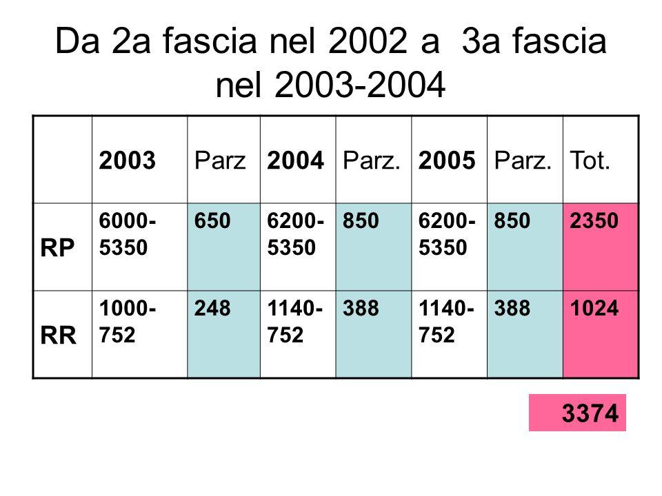 Da 2a fascia nel 2002 a 3a fascia nel 2003-2004 2003Parz2004Parz.2005Parz.Tot. RP 6000- 5350 6506200- 5350 8506200- 5350 8502350 RR 1000- 752 2481140-