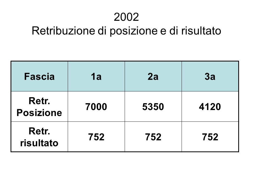 2002 Retribuzione di posizione e di risultato Fascia1a2a3a Retr. Posizione 700053504120 Retr. risultato 752