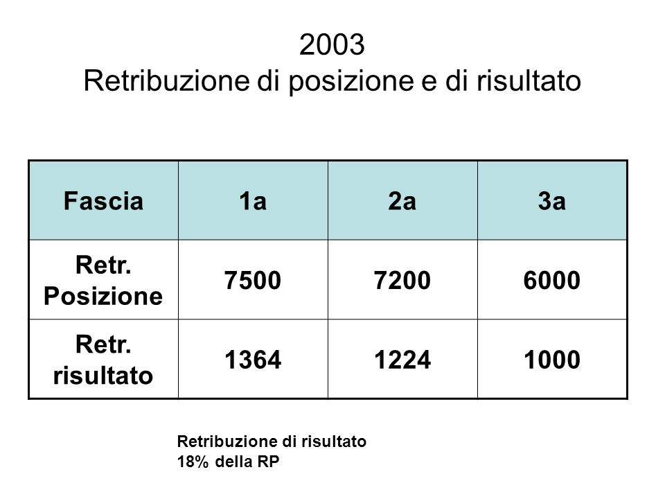 2003 Retribuzione di posizione e di risultato Fascia1a2a3a Retr. Posizione 750072006000 Retr. risultato 136412241000 Retribuzione di risultato 18% del