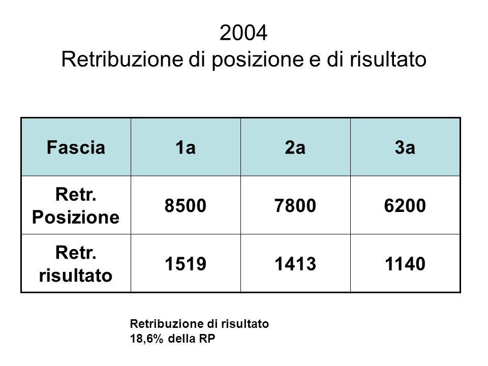 2004 Retribuzione di posizione e di risultato Fascia1a2a3a Retr. Posizione 850078006200 Retr. risultato 151914131140 Retribuzione di risultato 18,6% d