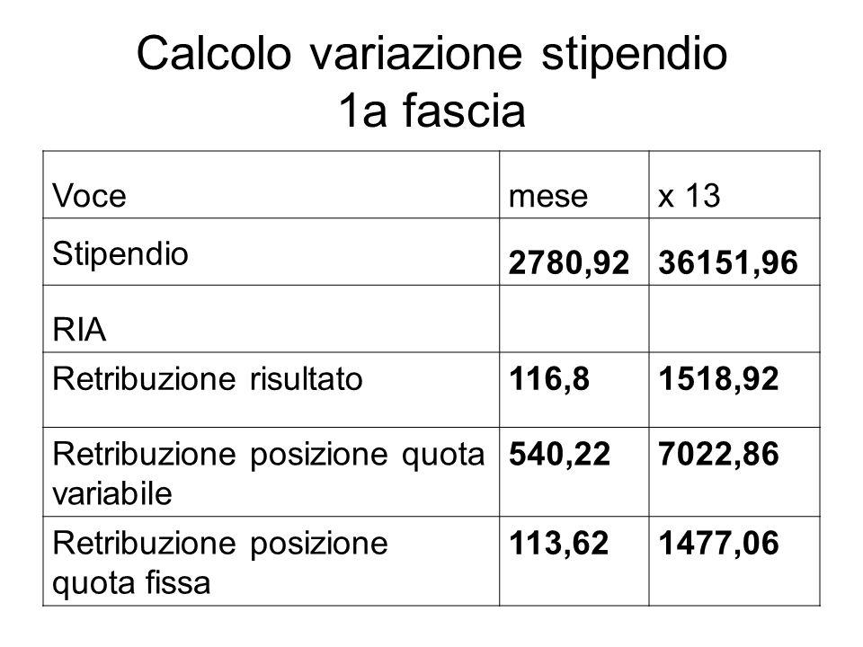 Calcolo variazione stipendio 2a fascia Vocemesex 13 Stipendio2780,9236151,96 RIA Retribuzione risultato108,71412,97 Retribuzione posizione quota variabile 486,386322,94 Retribuzione posizione quota fissa 113,621477,06
