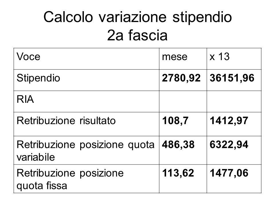Calcolo variazione stipendio 2a fascia Vocemesex 13 Stipendio2780,9236151,96 RIA Retribuzione risultato108,71412,97 Retribuzione posizione quota varia