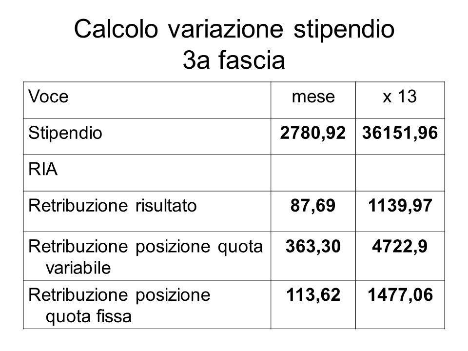 Calcolo variazione stipendio 3a fascia Vocemesex 13 Stipendio2780,9236151,96 RIA Retribuzione risultato87,691139,97 Retribuzione posizione quota varia