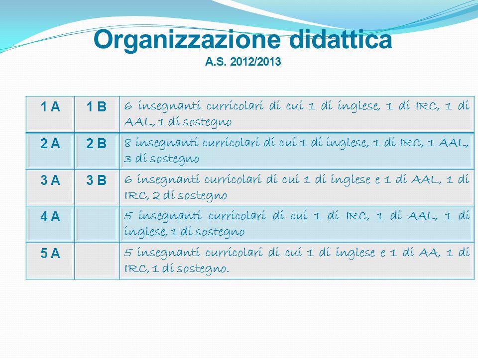 Organizzazione didattica A.S. 2012/2013 1 A1 B1 B 6 insegnanti curricolari di cui 1 di inglese, 1 di IRC, 1 di AAL, 1 di sostegno 2 A2 A2 B2 B 8 inseg