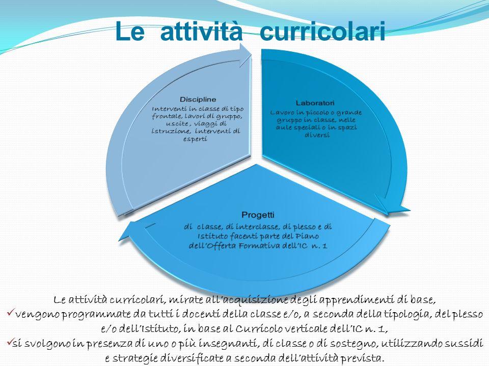 Le attività curricolari Le attività curricolari, mirate allacquisizione degli apprendimenti di base, vengono programmate da tutti i docenti della clas