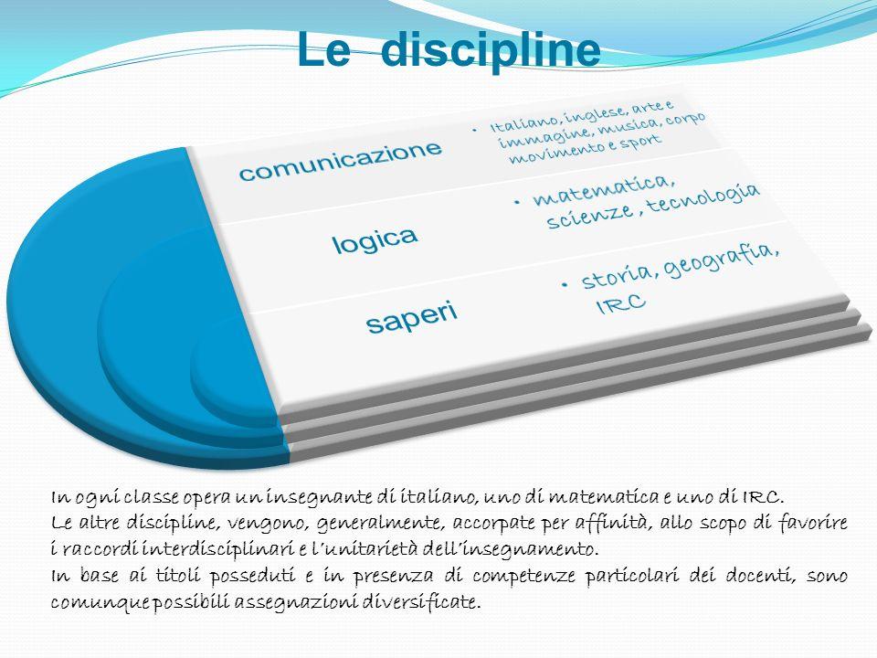 Le discipline In ogni classe opera un insegnante di italiano, uno di matematica e uno di IRC. Le altre discipline, vengono, generalmente, accorpate pe