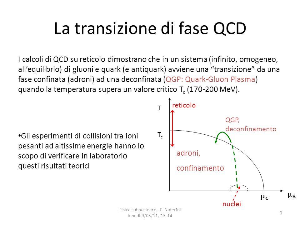 Ordine della transizione QCD Fisica subnucleare - F. Noferini lunedì 9/05/11, 13-14 20