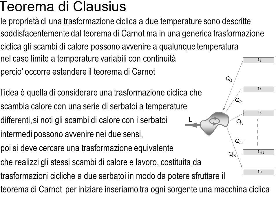 Teorema di Clausius le proprietà di una trasformazione ciclica a due temperature sono descritte Q1Q1 L T1T1 T2T2 T N-1 TNTN Q2Q2 Q3Q3 QNQN T3T3 Q N-1