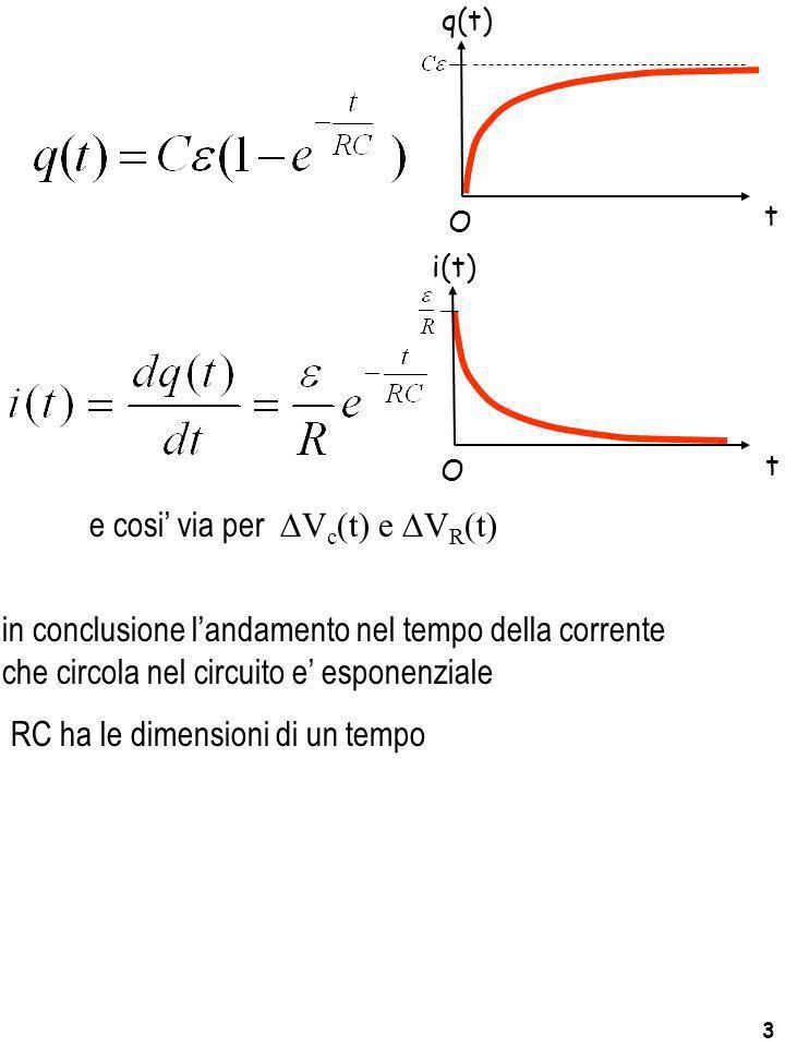 3 e cosi via per V c (t) e V R (t) in conclusione landamento nel tempo della corrente che circola nel circuito e esponenziale RC ha le dimensioni di u