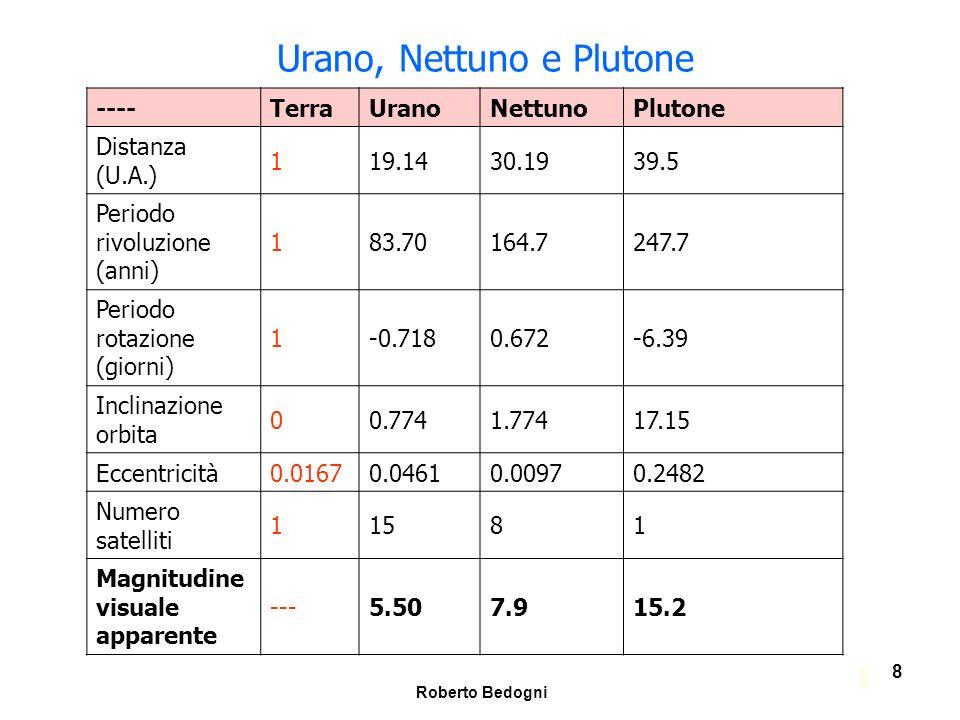 Roberto Bedogni 29 Le discrepanze nellorbita di Urano Dopo avere trovato Urano si andò a determinare la sua orbita scoprendo, nel 1830, una differenza tra le previsioni e la posizione vera di 20 (secondi d arco) circa.