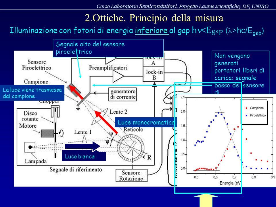 Luce bianca inferiore Illuminazione con fotoni di energia inferiore al gap h hc/E gap ) Luce monocromatica La luce viene trasmessa dal campione Segnal