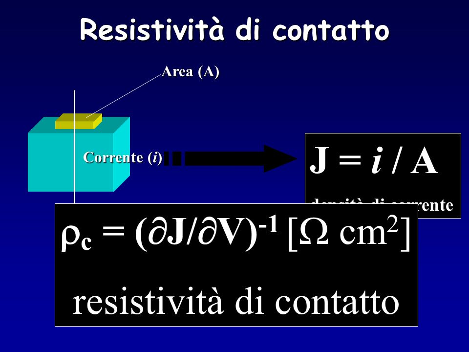 Resistività di contatto J = i / A densità di corrente Corrente (i) Area (A) c = ( J/ V) -1 [ cm 2 ] resistività di contatto