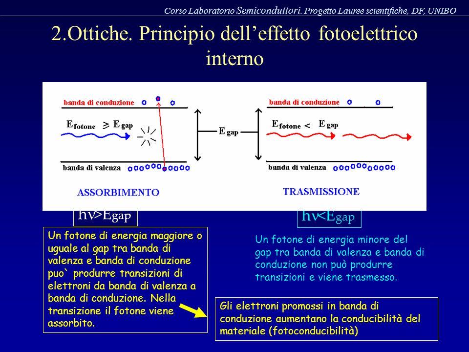 Un fotone di energia maggiore o uguale al gap tra banda di valenza e banda di conduzione puo` produrre transizioni di elettroni da banda di valenza a