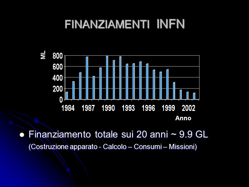 FINANZIAMENTI INFN Finanziamento totale sui 20 anni ~ 9.9 GL (Costruzione apparato - Calcolo – Consumi – Missioni) Finanziamento totale sui 20 anni ~