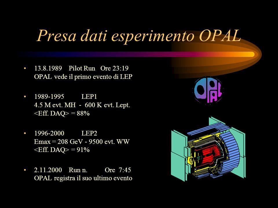 Presa dati esperimento OPAL 13.8.1989 Pilot Run Ore 23:19 OPAL vede il primo evento di LEP 1989-1995 LEP1 4.5 M evt. MH - 600 K evt. Lept. = 88% 1996-