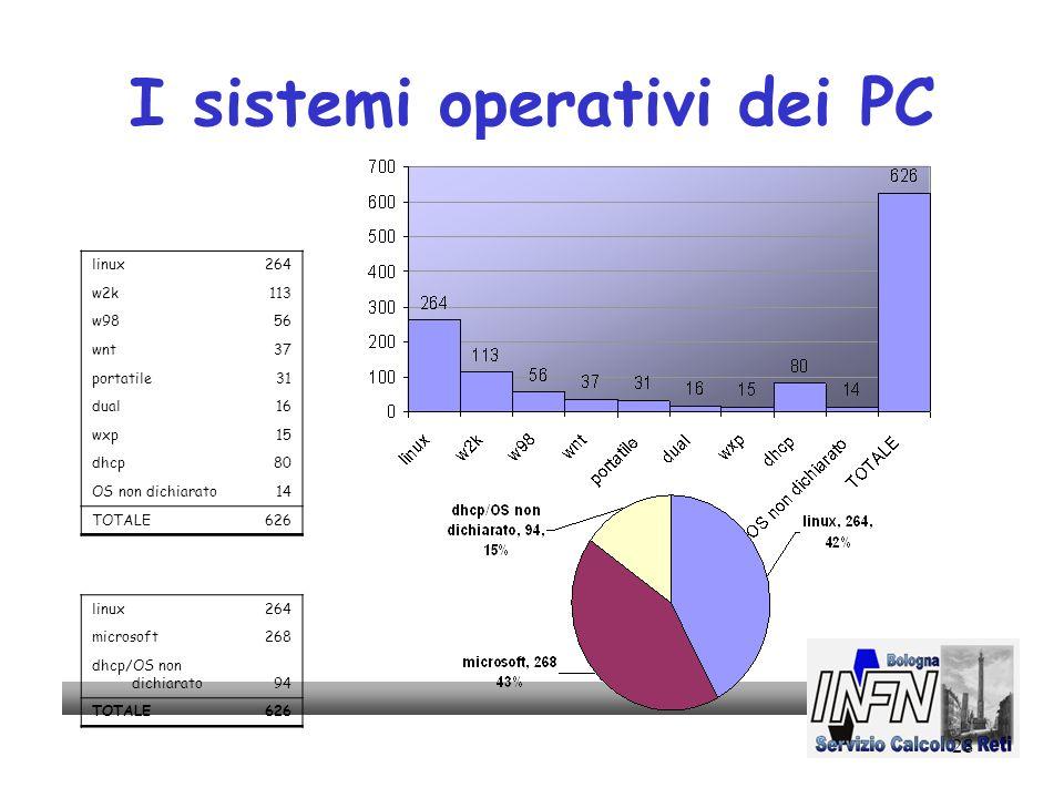 28 I sistemi operativi dei PC linux264 w2k113 w9856 wnt37 portatile31 dual16 wxp15 dhcp80 OS non dichiarato14 TOTALE626 linux264 microsoft268 dhcp/OS