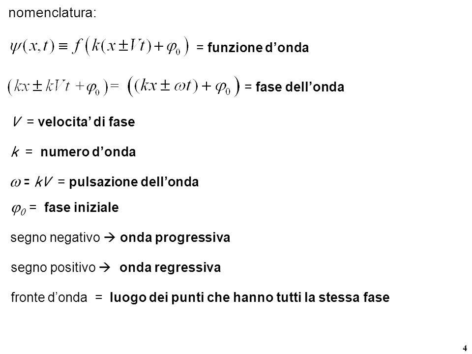 5 la linearita dellequazione di DAlalmbert garantisce che valga il principio di sovrapposizione see una soluzionee e unaltra possibile soluzioneper il principio di sovrapposizione anche e una possibile soluzione