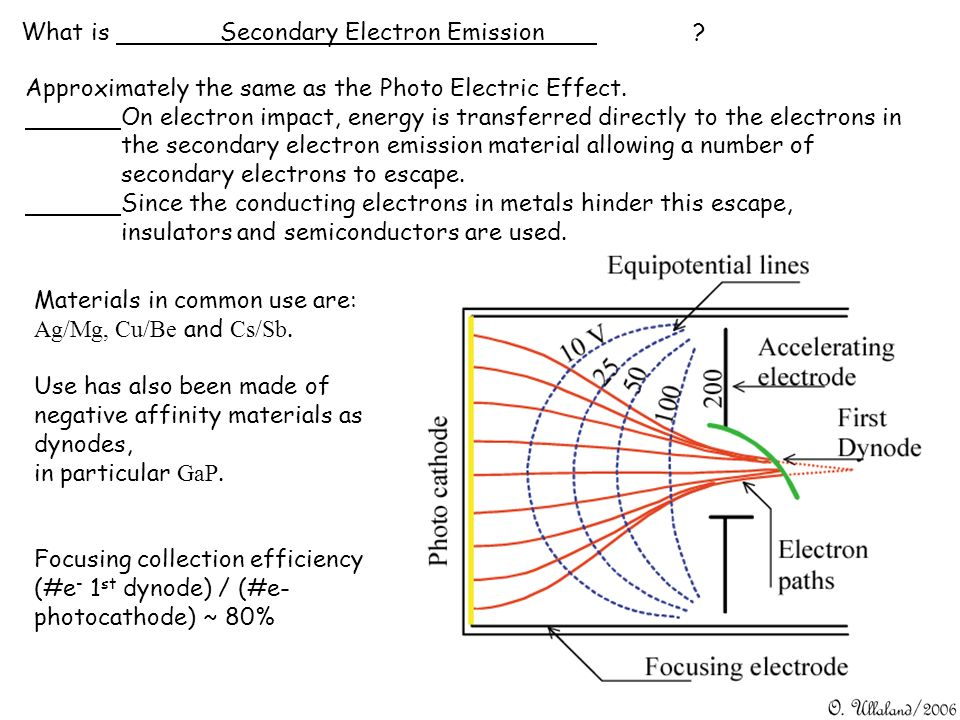 What is Secondary Electron Emission? Approximately the same as the Photo Electric Effect. On electron impact, energy is transferred directly to the el