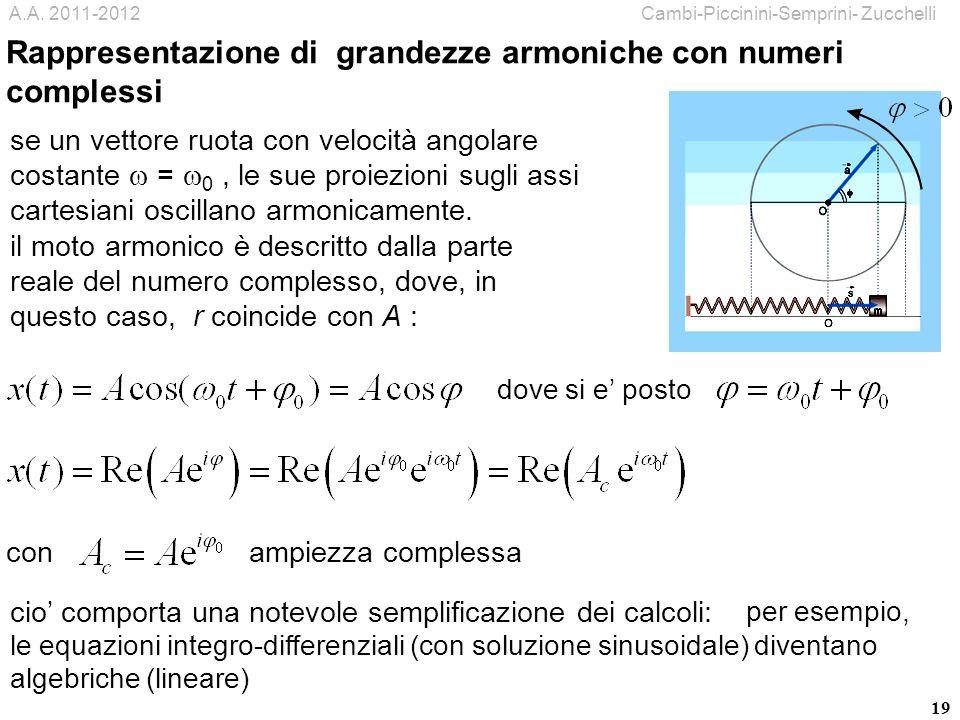 19 se un vettore ruota con velocità angolare costante = 0, le sue proiezioni sugli assi cartesiani oscillano armonicamente. con ampiezza complessa cio