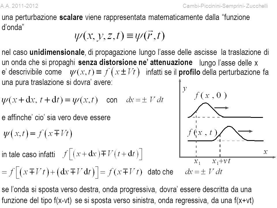 2 infatti se il profilo della perturbazione fa una pura traslazione si dovra avere: la traslazione di un onda che si propaghi nel caso unidimensionale