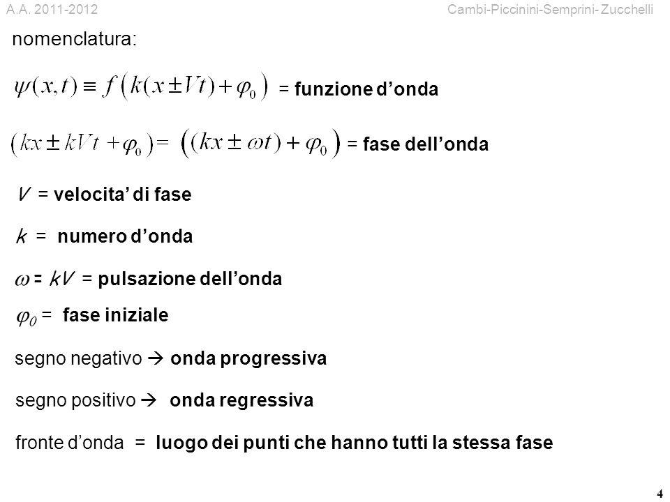 4 segno negativo onda progressiva fronte donda = luogo dei punti che hanno tutti la stessa fase = fase dellonda V = velocita di fase k = numero donda