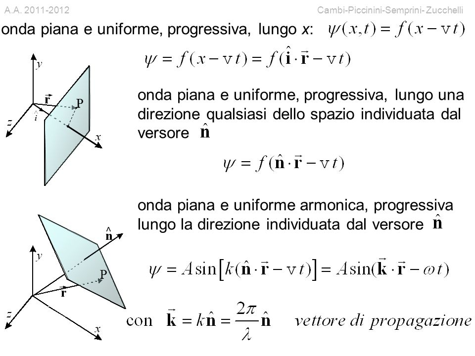 Cambi-Piccinini-Semprini- ZucchelliA.A. 2011-2012 9 onda piana e uniforme, progressiva, lungo x: onda piana e uniforme, progressiva, lungo una direzio