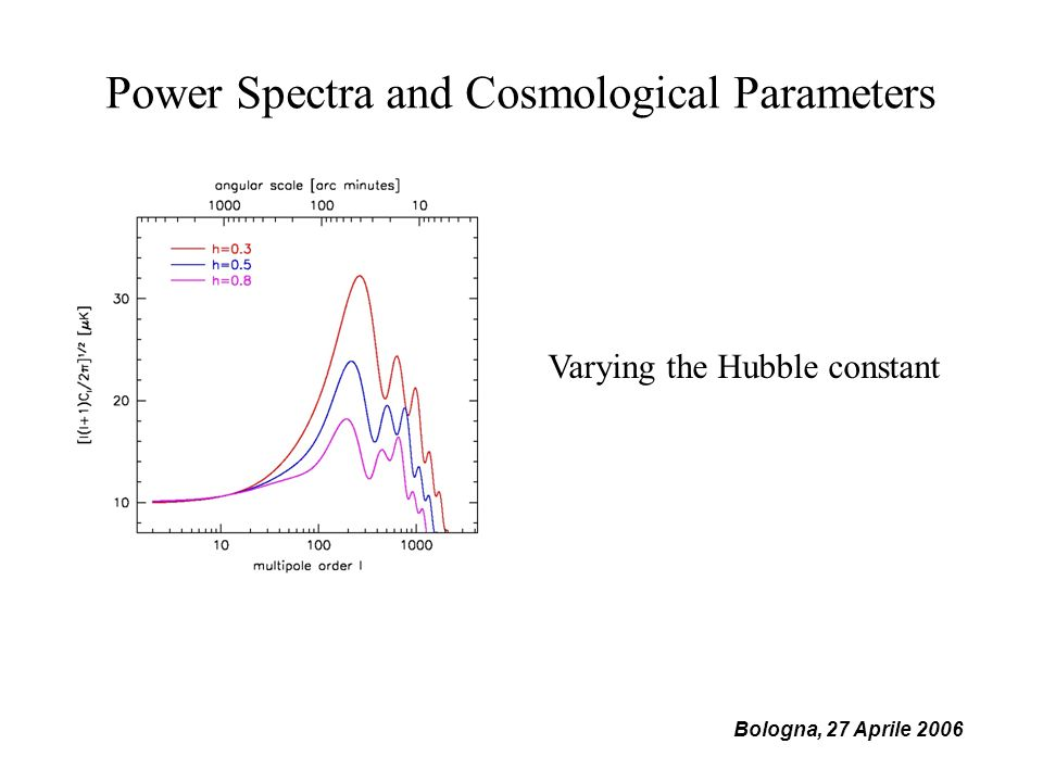 Bologna, 27 Aprile 2006 Power Spectra and Cosmological Parameters Varying the Hubble constant