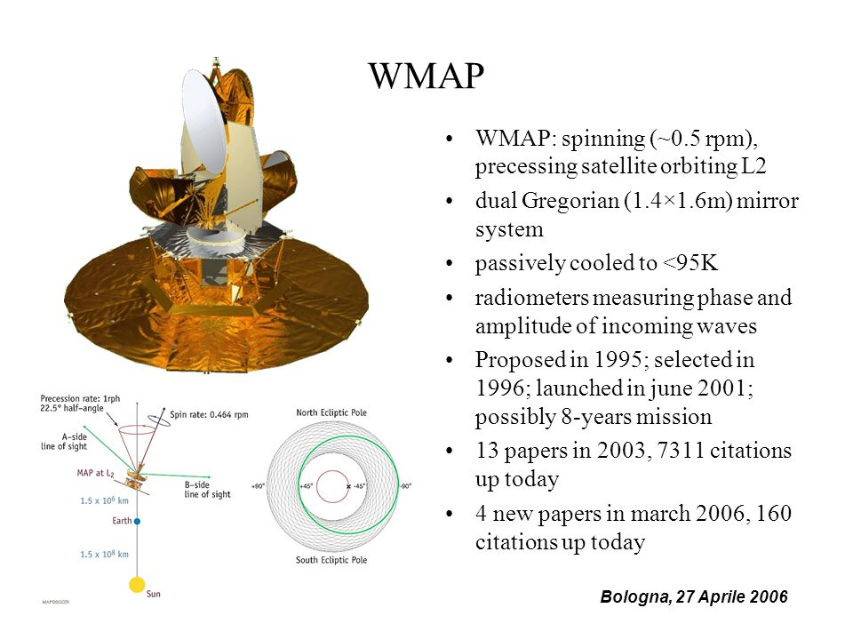 Bologna, 27 Aprile 2006 WMAP WMAP: spinning (~0.5 rpm), precessing satellite orbiting L2 dual Gregorian (1.4×1.6m) mirror system passively cooled to <95K radiometers measuring phase and amplitude of incoming waves Proposed in 1995; selected in 1996; launched in june 2001; possibly 8-years mission 13 papers in 2003, 7311 citations up today 4 new papers in march 2006, 160 citations up today
