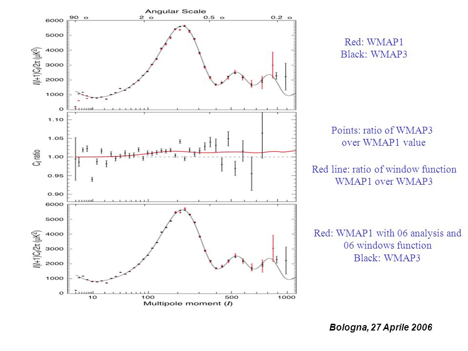 Bologna, 27 Aprile 2006 Red: WMAP1 Black: WMAP3 Points: ratio of WMAP3 over WMAP1 value Red line: ratio of window function WMAP1 over WMAP3 Red: WMAP1 with 06 analysis and 06 windows function Black: WMAP3