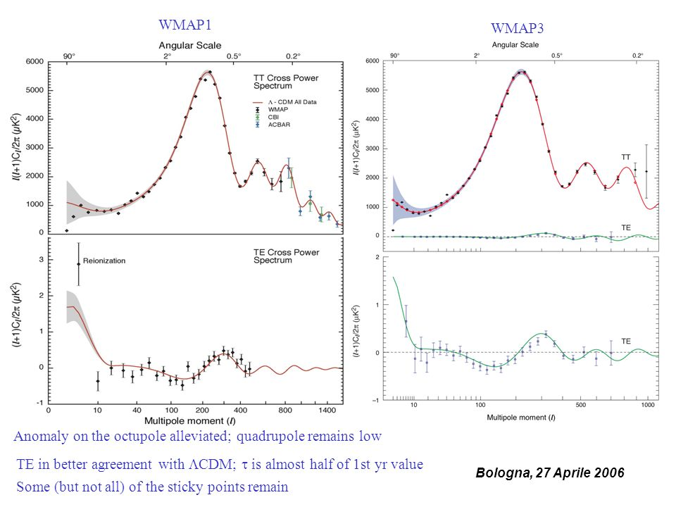 Bologna, 27 Aprile 2006 WMAP1 WMAP3 Anomaly on the octupole alleviated; quadrupole remains low TE in better agreement with CDM; is almost half of 1st yr value Some (but not all) of the sticky points remain