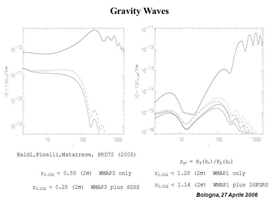 Bologna, 27 Aprile 2006 Gravity Waves Baldi,Finelli,Matarrese, PRD72 (2005) r 0.002 < 0.55 (2 ) WMAP3 only r 0.002 < 0.28 (2 ) WMAP3 plus SDSS r k* = P T (k * )/P S (k * ) r 0.002 < 1.28 (2 ) WMAP1 only r 0.002 < 1.14 (2 ) WMAP1 plus 2dFGRS