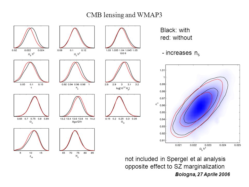Bologna, 27 Aprile 2006 CMB lensing and WMAP3 Black: with red: without - increases n s not included in Spergel et al analysis opposite effect to SZ ma