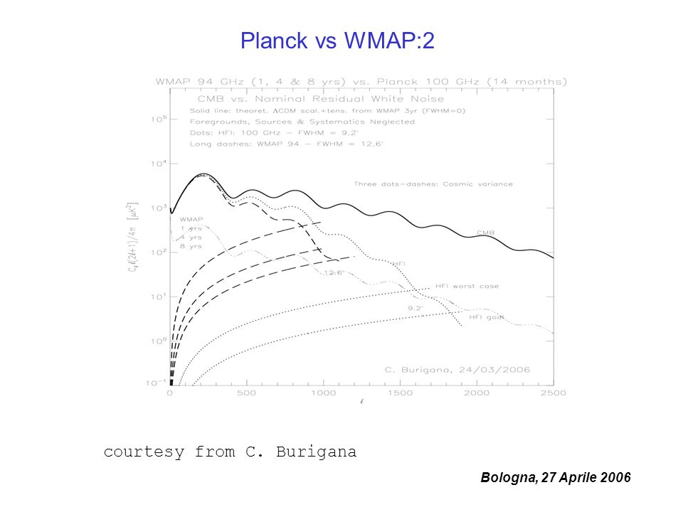 Bologna, 27 Aprile 2006 Planck vs WMAP:2 courtesy from C. Burigana